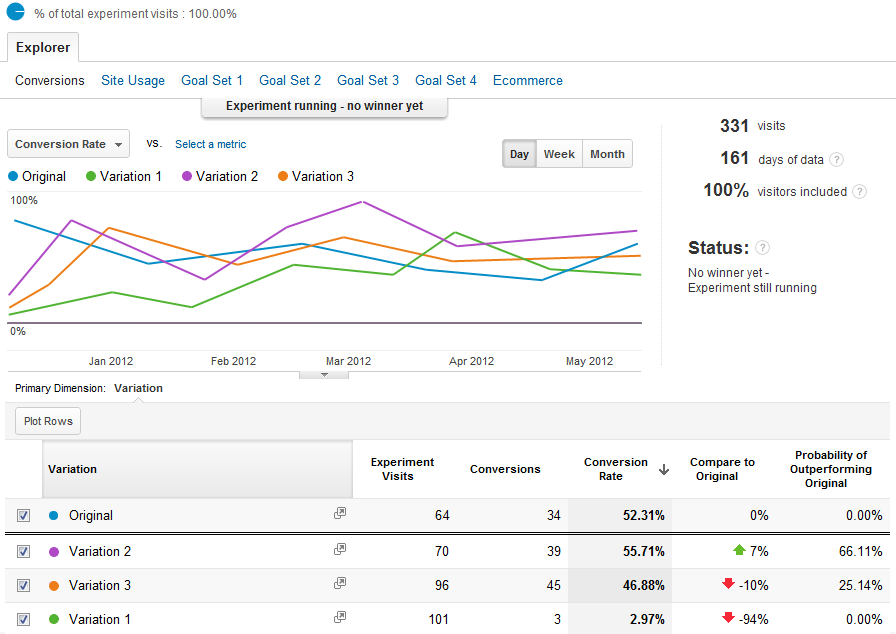 Screenshot from Google Analytics.