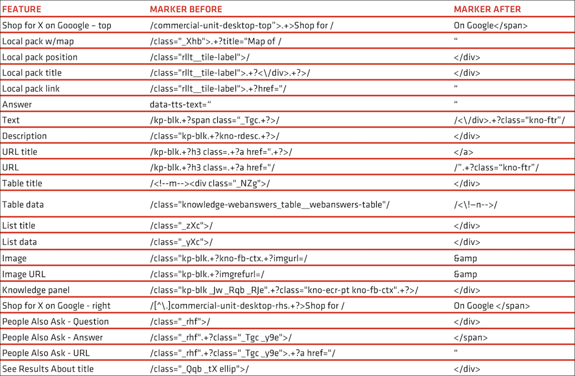 Here's a list of the SERP features we parsed and associated markers.