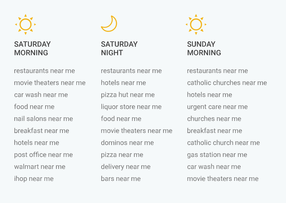 "The top ""near me"" searches performed on the weekend"