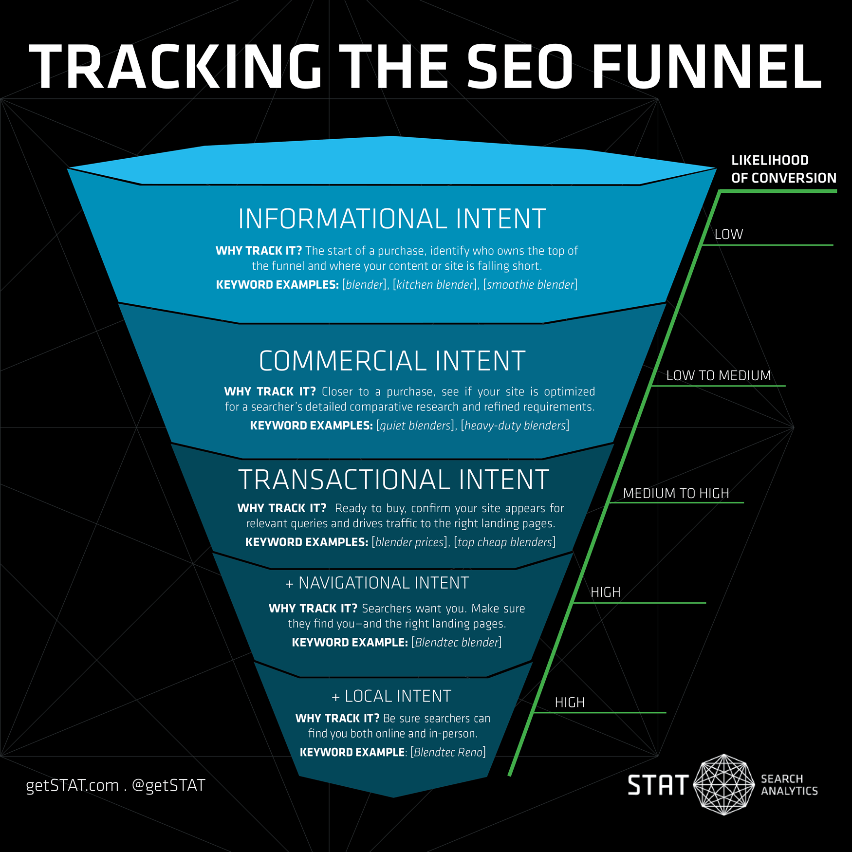 Track how a buyer searches for your products - from start to finish with the SEO funnel.